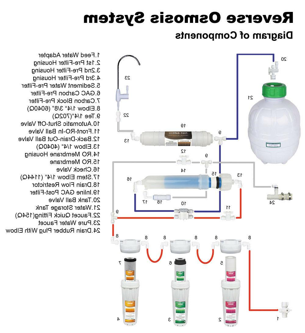 5 Stage Osmosis System RO Water 1 year Extra 7